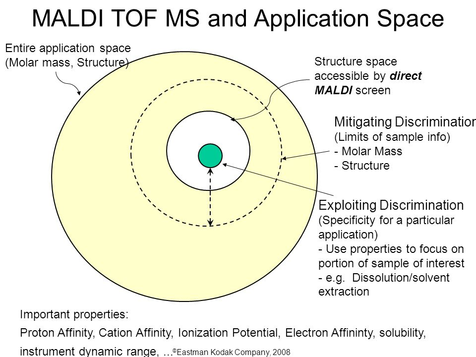 © Eastman Kodak Company, 2008 MALDI TOF MS and Application Space Entire application space (Molar mass, Structure) Structure space accessible by direct MALDI screen Mitigating Discrimination (Limits of sample info) - Molar Mass - Structure Exploiting Discrimination (Specificity for a particular application) - Use properties to focus on portion of sample of interest - e.g.