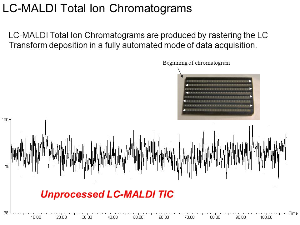 © Eastman Kodak Company, 2008 LC-MALDI Total Ion Chromatograms LC-MALDI Total Ion Chromatograms are produced by rastering the LC Transform deposition in a fully automated mode of data acquisition.