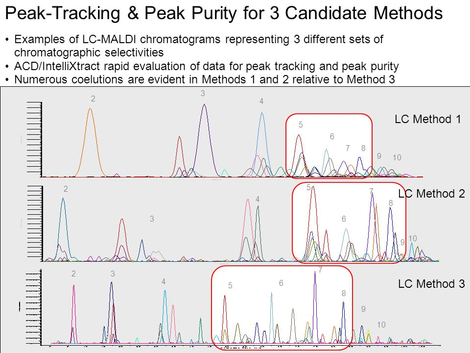 © Eastman Kodak Company, 2008 Peak-Tracking & Peak Purity for 3 Candidate Methods Examples of LC-MALDI chromatograms representing 3 different sets of chromatographic selectivities ACD/IntelliXtract rapid evaluation of data for peak tracking and peak purity Numerous coelutions are evident in Methods 1 and 2 relative to Method 3 LC Method 1 LC Method 3 9 2 4 3 5 6 78 9 10 2 3 4 5 6 7 23 4 5 6 7 8 9 8 LC Method 2