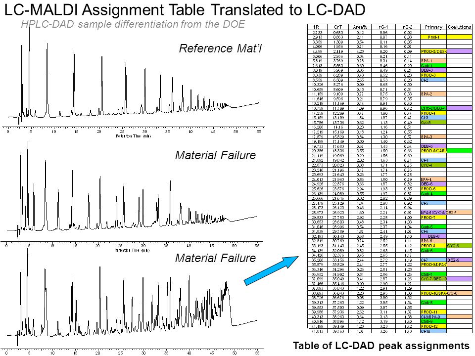 © Eastman Kodak Company, 2008 LC-MALDI Assignment Table Translated to LC-DAD Reference Mat'l Material Failure HPLC-DAD sample differentiation from the DOE Table of LC-DAD peak assignments