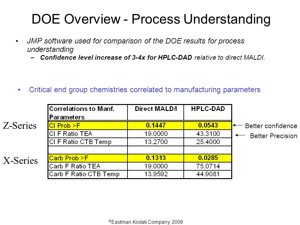 © Eastman Kodak Company, 2008 DOE Overview - Process Understanding JMP software used for comparison of the DOE results for process understanding –Confidence level increase of 3-4x for HPLC-DAD relative to direct MALDI.