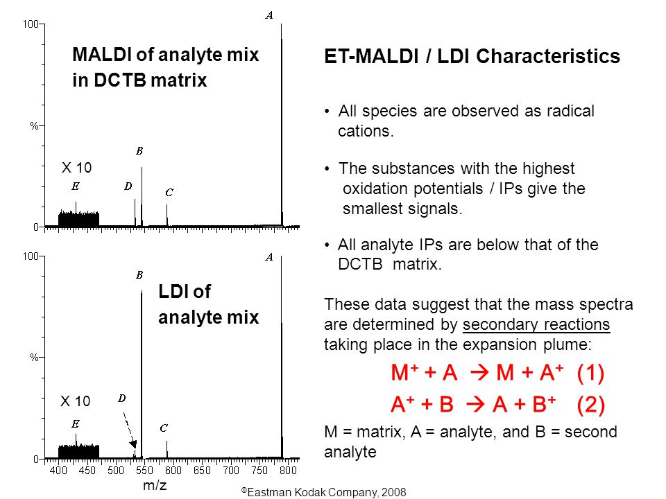 © Eastman Kodak Company, 2008 LDI of analyte mix MALDI of analyte mix in DCTB matrix ET-MALDI / LDI Characteristics All species are observed as radical cations.