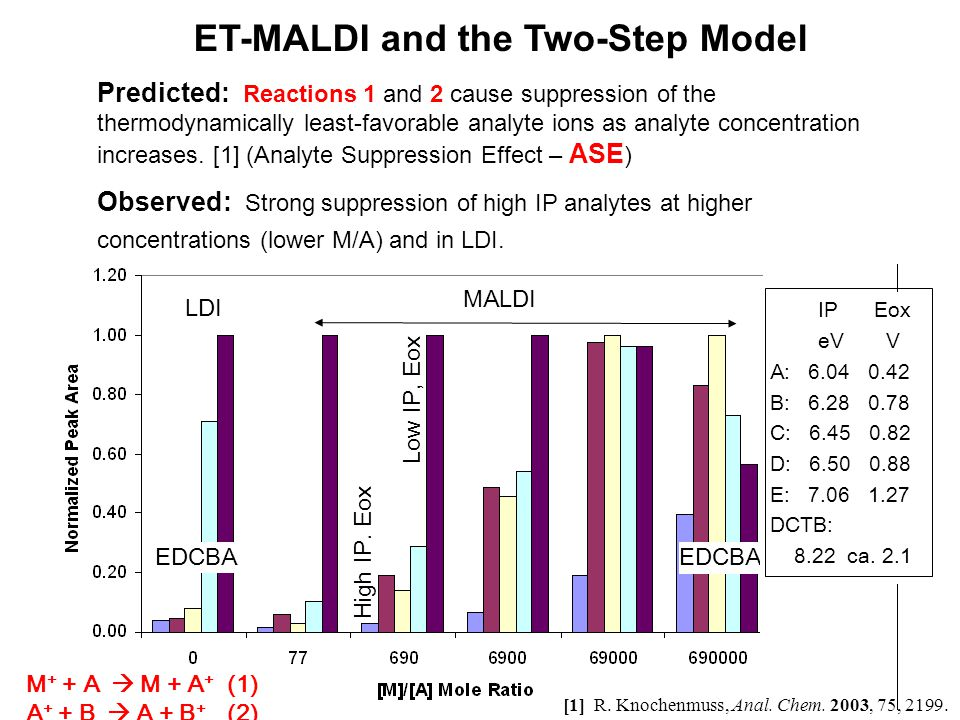 © Eastman Kodak Company, 2008 ET-MALDI and the Two-Step Model Predicted: Reactions 1 and 2 cause suppression of the thermodynamically least-favorable analyte ions as analyte concentration increases.