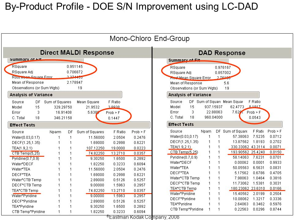 Mono-Chloro End-Group Direct MALDI Response DAD Response By-Product Profile - DOE S/N Improvement using LC-DAD