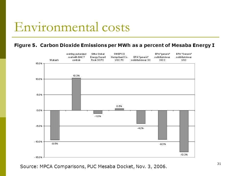31 Environmental costs Figure 5.