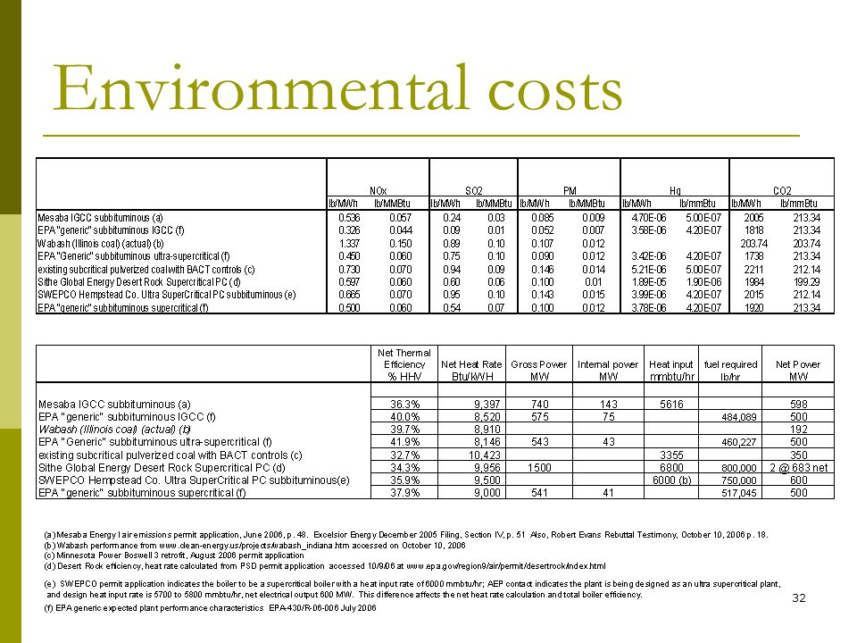 32 Environmental costs
