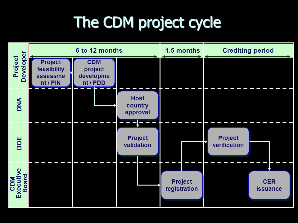 Activities in CDM Cycle Time Needed (Weeks) Average Time Taken (Weeks) Reason for Delay Preparation of PIN, PCN, PDD 816Resource Constraint, Lack of K