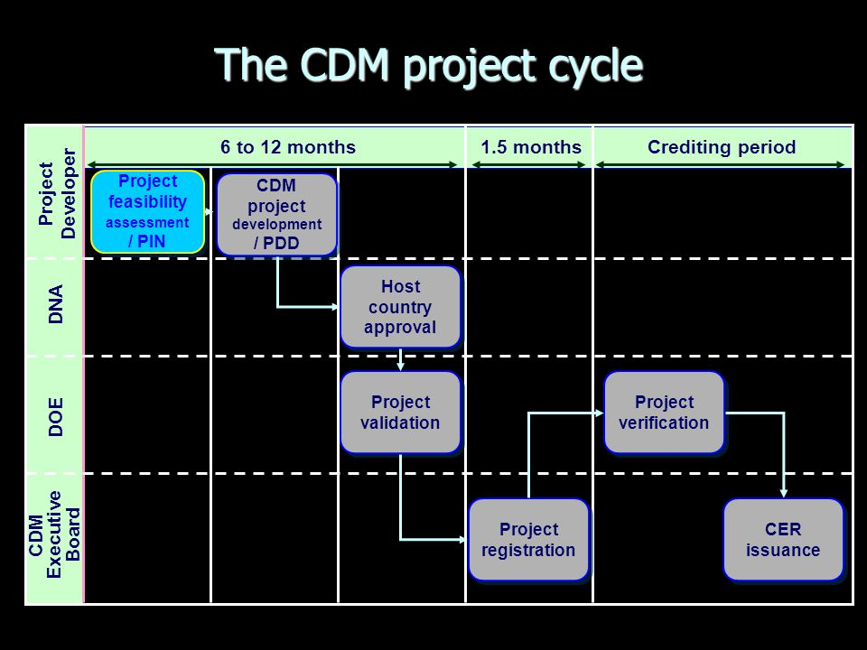 6 to 12 months1.5 monthsCrediting period Project Developer DNA DOE CDM Executive Board Project feasibility assessme nt / PIN CDM project developme nt