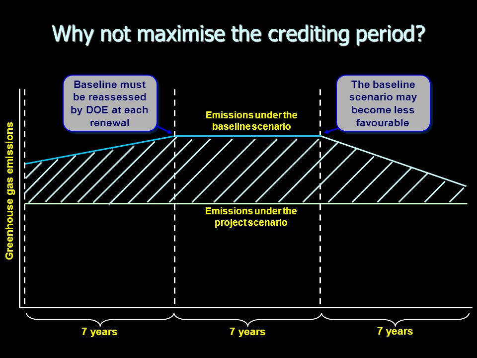 Why not maximise the crediting period? Greenhouse gas emissions 7 years Baseline must be reassessed by DOE at each renewal