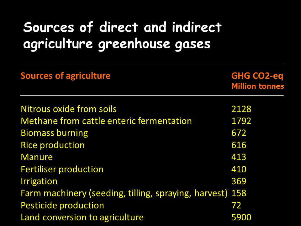 Global contribution of agriculture to greenhouse gas emissions. 1 Pg (Peta gram) = 1 Gt (Giga tonne) = 1000 million tonnes. Source: Cool Farming Clima