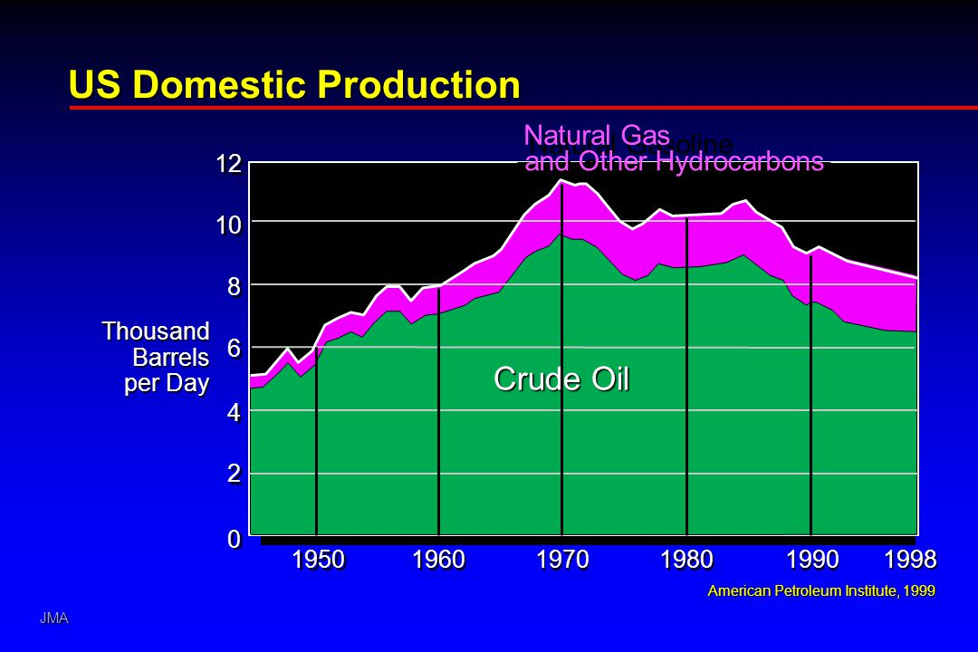 JMA US Domestic Production American Petroleum Institute, 1999 1950 1960 0 0 2 2 4 4 6 6 8 8 10 12 1970 1980 1990 ThousandBarrels per Day Natural Gasoline and Other Hydrocarbons Crude Oil 1998 Natural Gas and Other Hydrocarbons