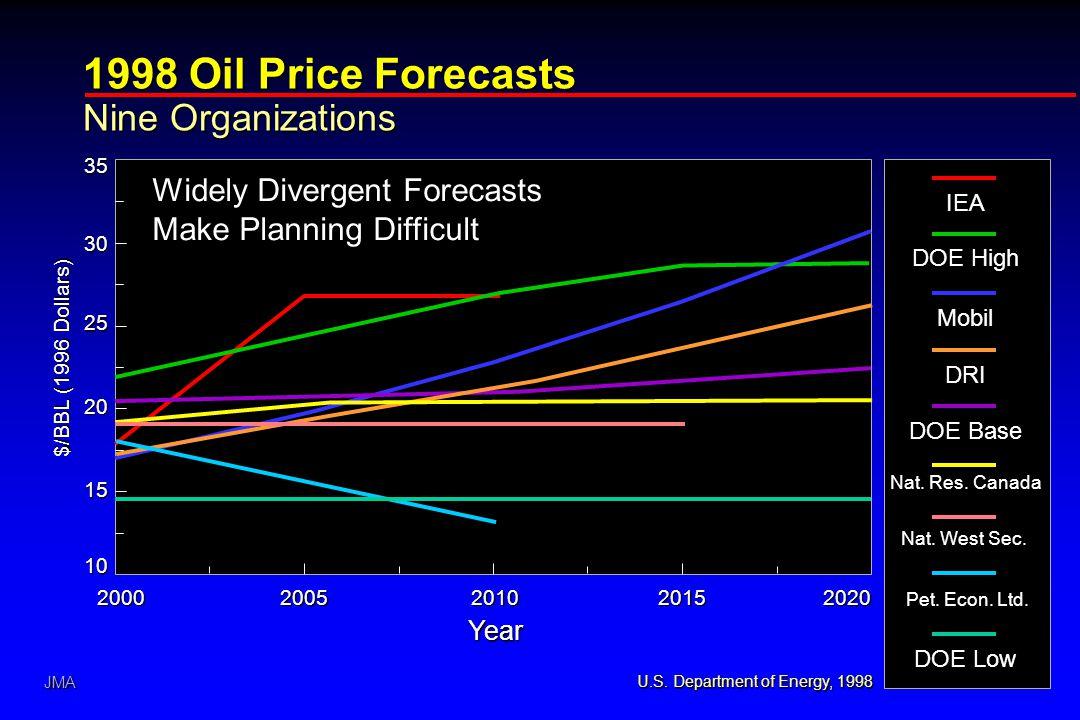 JMA 1998 Oil Price Forecasts Nine Organizations U.S.