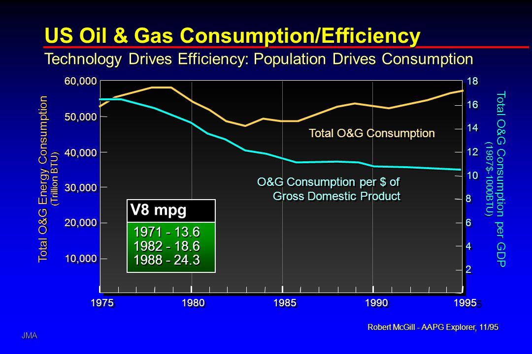JMA US Oil & Gas Consumption/Efficiency Total O&G Energy Consumption (Trillion BTU) Total O&G Consumption per GDP (1987$-1000BTU) 50,000 40,000 30,000 20,000 10,000 60,000 1995 2 2 4 4 6 6 8 8 10 12 14 16 18 Robert McGill - AAPG Explorer, 11/95 Technology Drives Efficiency: Population Drives Consumption