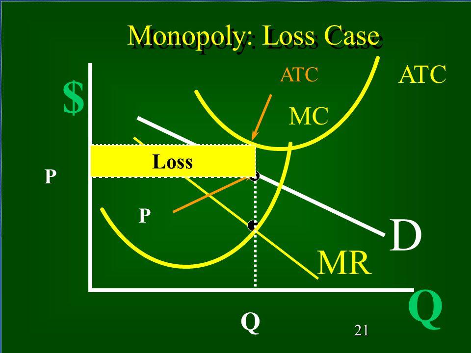 20 Monopoly: Positive Profit Q $ MR ATC MC D 20 Q P Profit P ATC