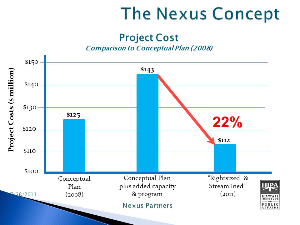 Project Cost Comparison to Conceptual Plan (2008) 7/28/2011 $100 $110 $120 $130 $140 $150 Project Costs ($ million) Conceptual Plan (2008) Conceptual Plan plus added capacity & program Rightsized & Streamlined (2011) 22% $125 $143 $112