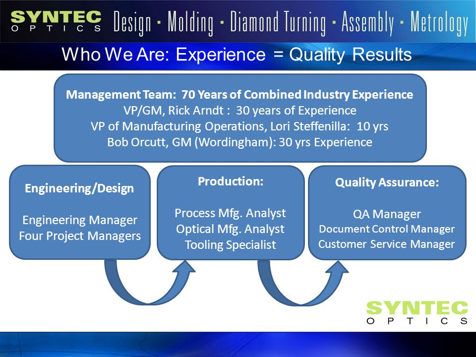 Who We Are: Experience = Quality Results Management Team: 70 Years of Combined Industry Experience VP/GM, Rick Arndt : 30 years of Experience VP of Ma