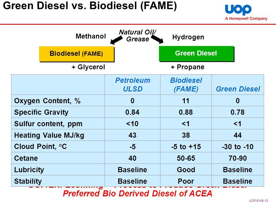 UOP/ENI Ecofining TM Process to Produce Green Diesel Preferred Bio Derived Diesel of ACEA Green Diesel vs. Biodiesel (FAME) Natural Oil/ Grease + Glyc