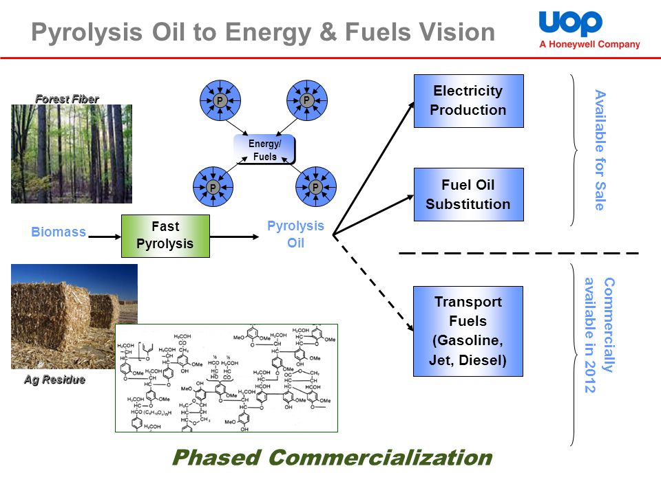 Pyrolysis Oil to Energy & Fuels Vision Fast Pyrolysis Electricity Production Transport Fuels (Gasoline, Jet, Diesel) Fuel Oil Substitution Available f