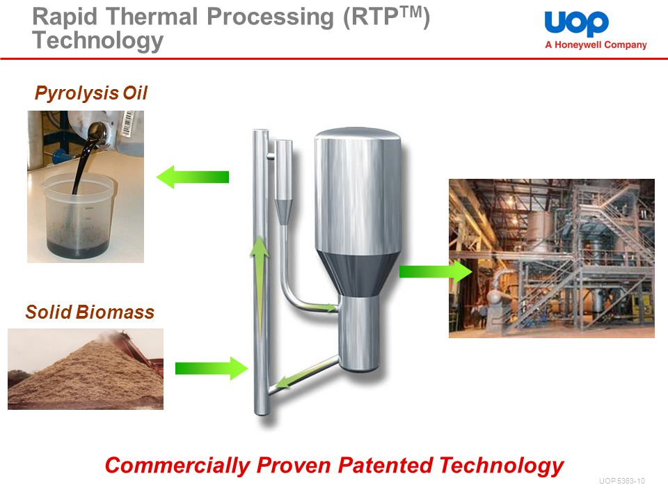 Rapid Thermal Processing (RTP TM ) Technology Pyrolysis Oil Solid Biomass Commercially Proven Patented Technology UOP 5363-10