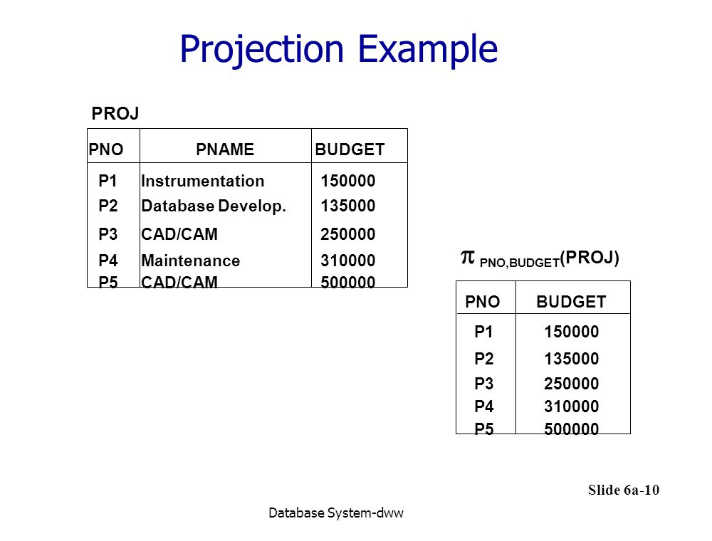Slide 6a-10 Database System-dww Projection Example  PNO,BUDGET (PROJ) PNOBUDGET P1150000 P2135000 P3250000 P4310000 P5500000 PROJ PNOBUDGET P2135000 P3250000 P4310000 P5500000 PNAME P1150000Instrumentation Database Develop.