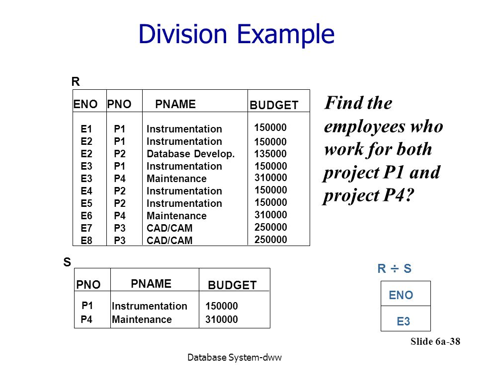 Slide 6a-38 Database System-dww Division Example ENO E3 R ÷ S ENOPNOPNAME E1P1Instrumentation 150000 BUDGET E2P1Instrumentation 150000 E2P2Database Develop.135000 E3P1Instrumentation E3P4Maintenance E4P2Instrumentation E5P2Instrumentation E6P4 E7P3CAD/CAM E8P3CAD/CAM 310000 150000 310000 250000 R Maintenance 150000 S PNO PNAME BUDGET P1 Instrumentation150000 P4Maintenance310000 Find the employees who work for both project P1 and project P4?