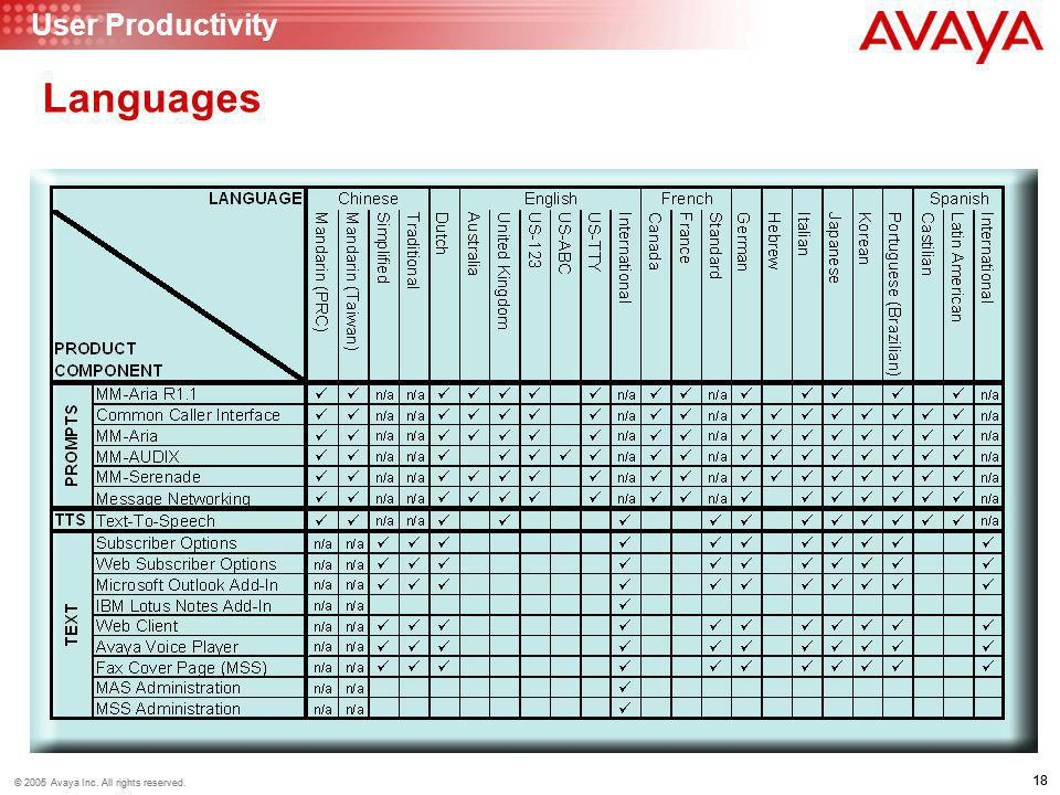 18 © 2006 Avaya Inc. All rights reserved. 18 © 2005 Avaya Inc. All rights reserved. Languages User Productivity