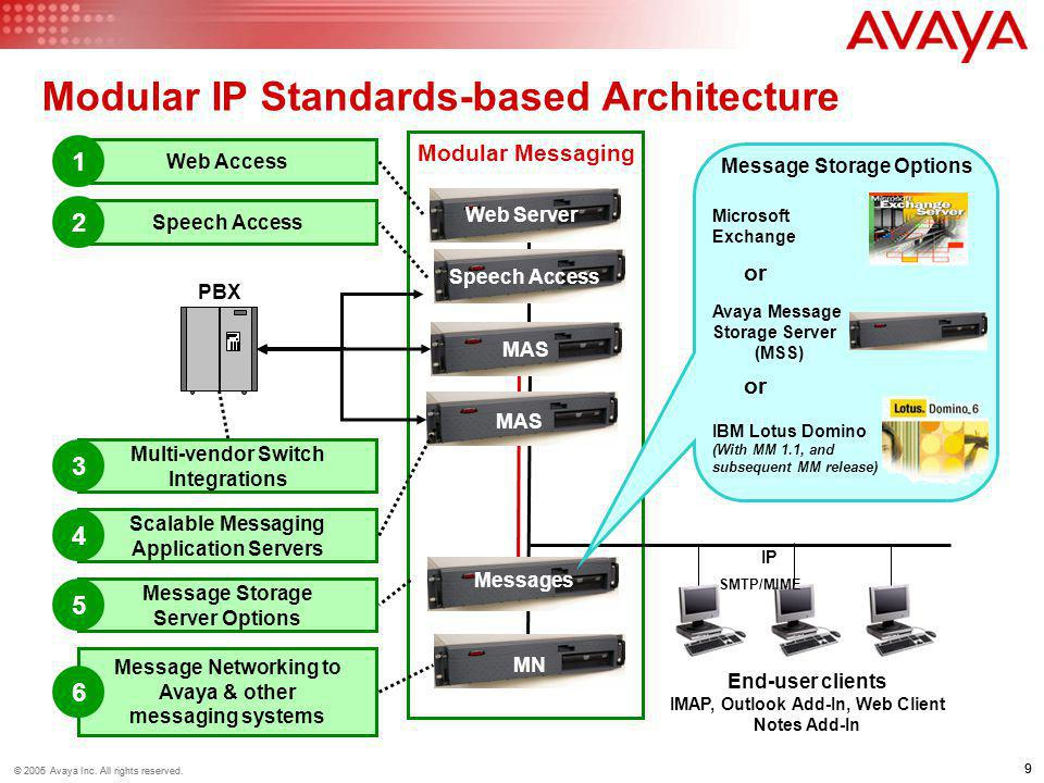 9 © 2006 Avaya Inc. All rights reserved. 9 © 2005 Avaya Inc. All rights reserved. End-user clients IMAP, Outlook Add-In, Web Client Notes Add-In Modul