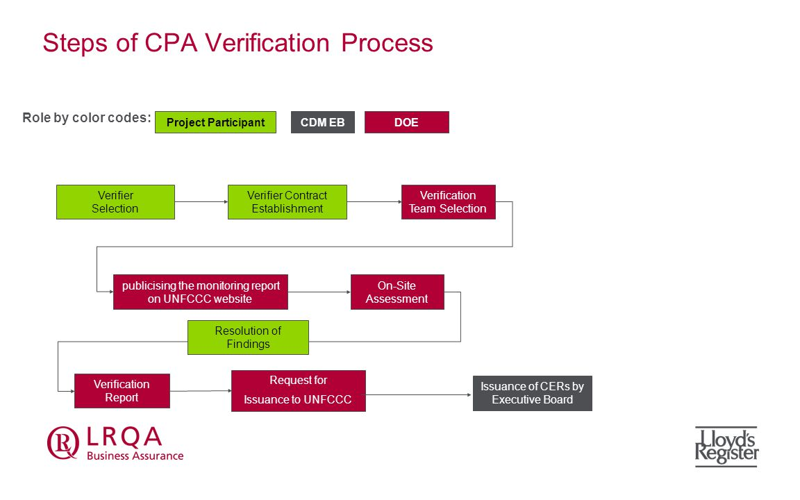 Role of DOE Extended arm of UNFCCC Evaluate implementation and monitoring of CPAs with registered PoA-DD, Included CPA-DD & Monitoring Methodology Systematically verify and certify the monitoring parameters and calculation of GHG emission reduction DOE participated in Validation of the CPA under PoA can not carry out the verification.