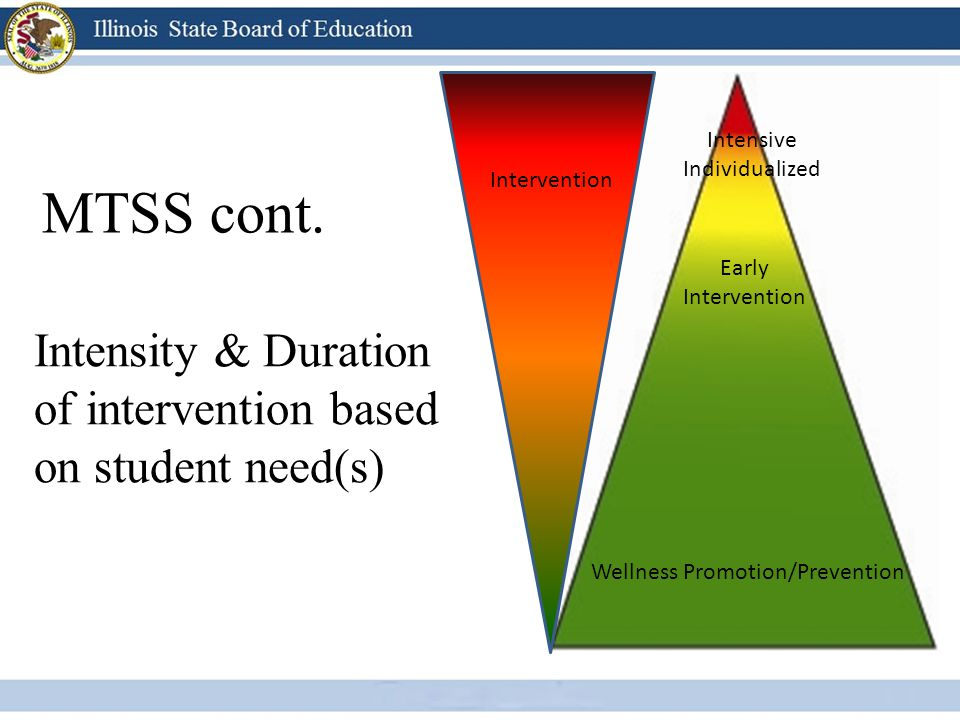 MTSS cont. Intensity & Duration of intervention based on student need(s) Intervention Wellness Promotion/Prevention Early Intervention Intensive Indiv