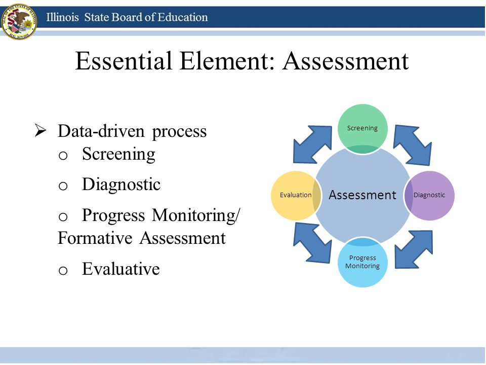 Essential Element: Assessment  Data-driven process o Screening o Diagnostic o Progress Monitoring/ Formative Assessment o Evaluative Assessment Scree