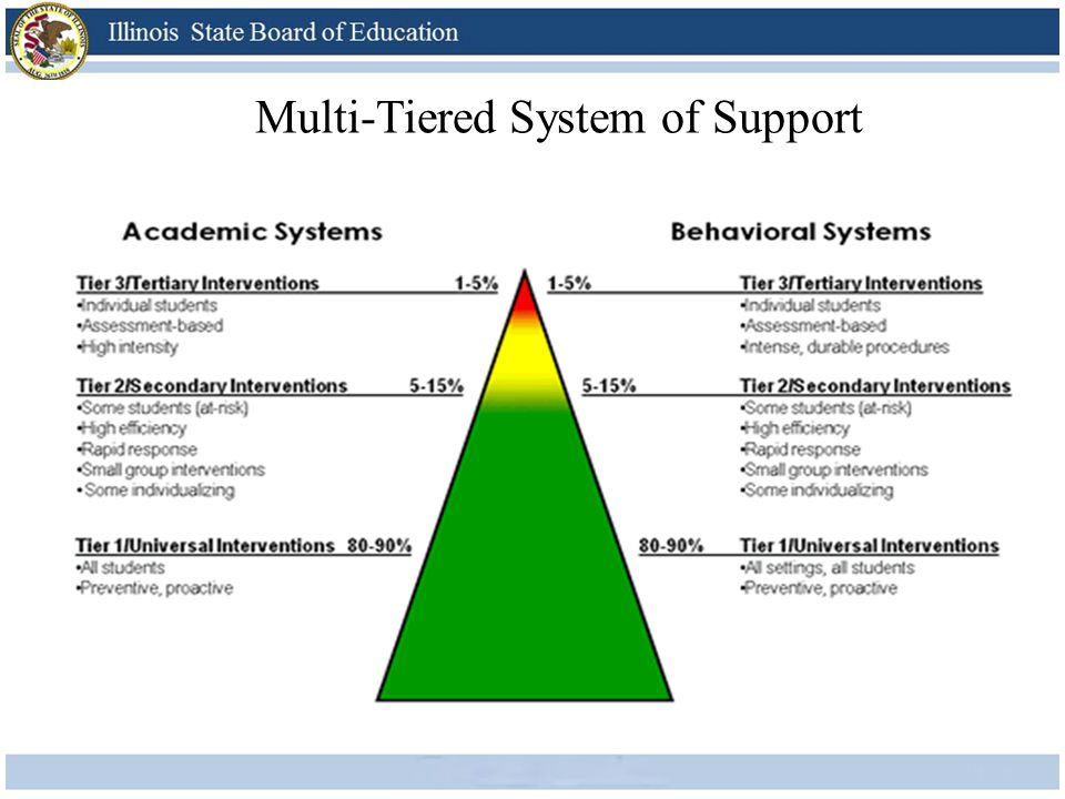 Multi-Tiered System of Support