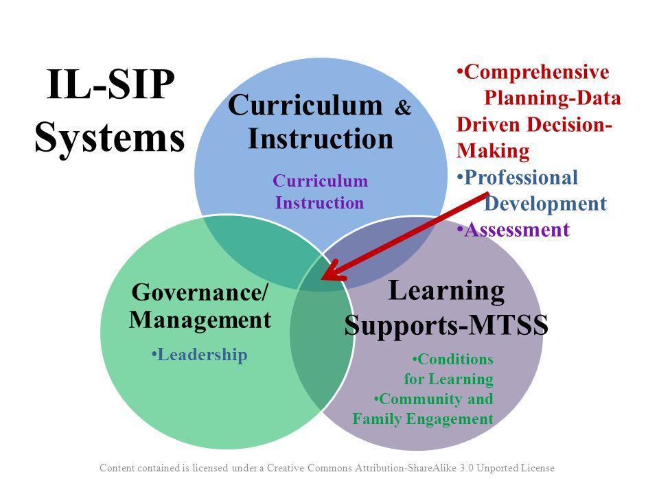Curriculum & Instruction Curriculum Instruction Governance/ Management Leadership Comprehensive Planning-Data Driven Decision- Making Professional Dev