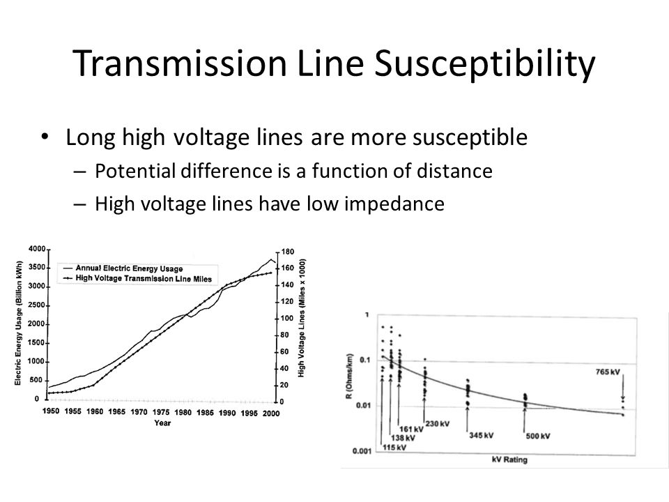 Transmission Line Susceptibility Long high voltage lines are more susceptible – Potential difference is a function of distance – High voltage lines ha