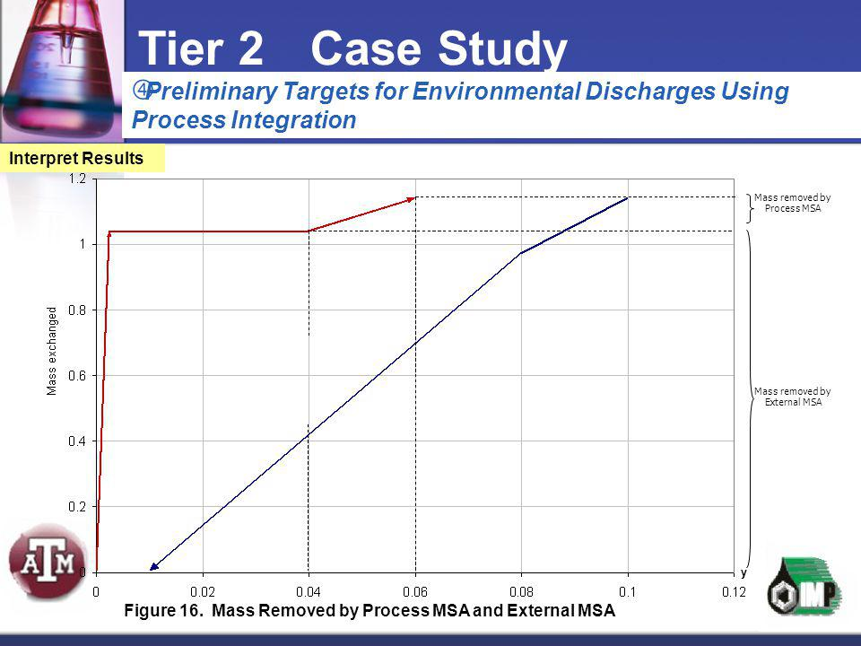  Preliminary Targets for Environmental Discharges Using Process Integration Tier 2Case Study Interpret Results Mass removed by Process MSA Mass remov