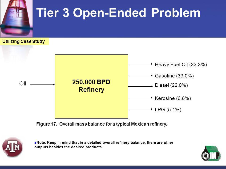 Diesel (22.0%) Heavy Fuel Oil (33.3%) Gasoline (33.0%) Oil Kerosine (6.6%) 250,000 BPD Refinery LPG (5.1%) Tier 3 Open-Ended Problem Utilizing Case St