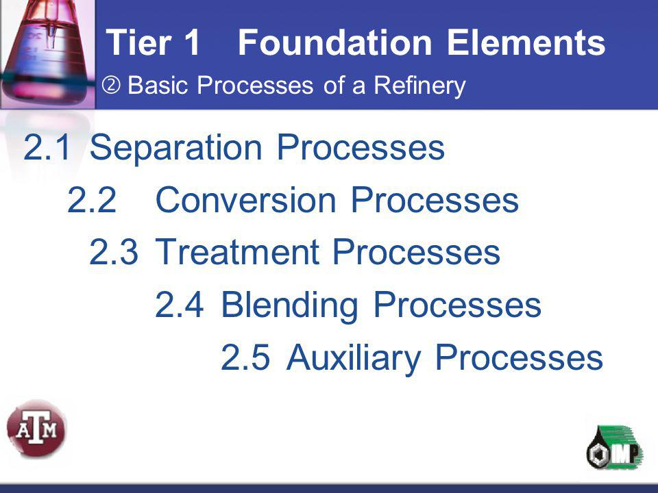 Tier 1Foundation Elements  Basic Processes of a Refinery 2.1Separation Processes 2.2Conversion Processes 2.3Treatment Processes 2.4Blending Processes