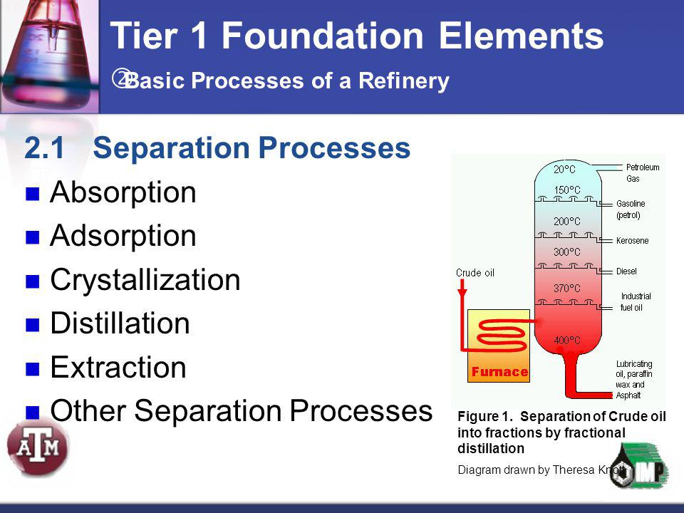 Tier 1 Foundation Elements 2.1Separation Processes Absorption Adsorption Crystallization Distillation Extraction Other Separation Processes  Basic Pr