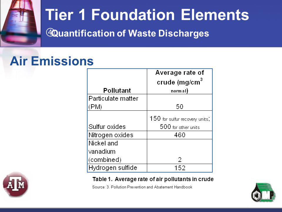 Air Emissions Tier 1 Foundation Elements Table 1. Average rate of air pollutants in crude Source: 3. Pollution Prevention and Abatement Handbook  Qua