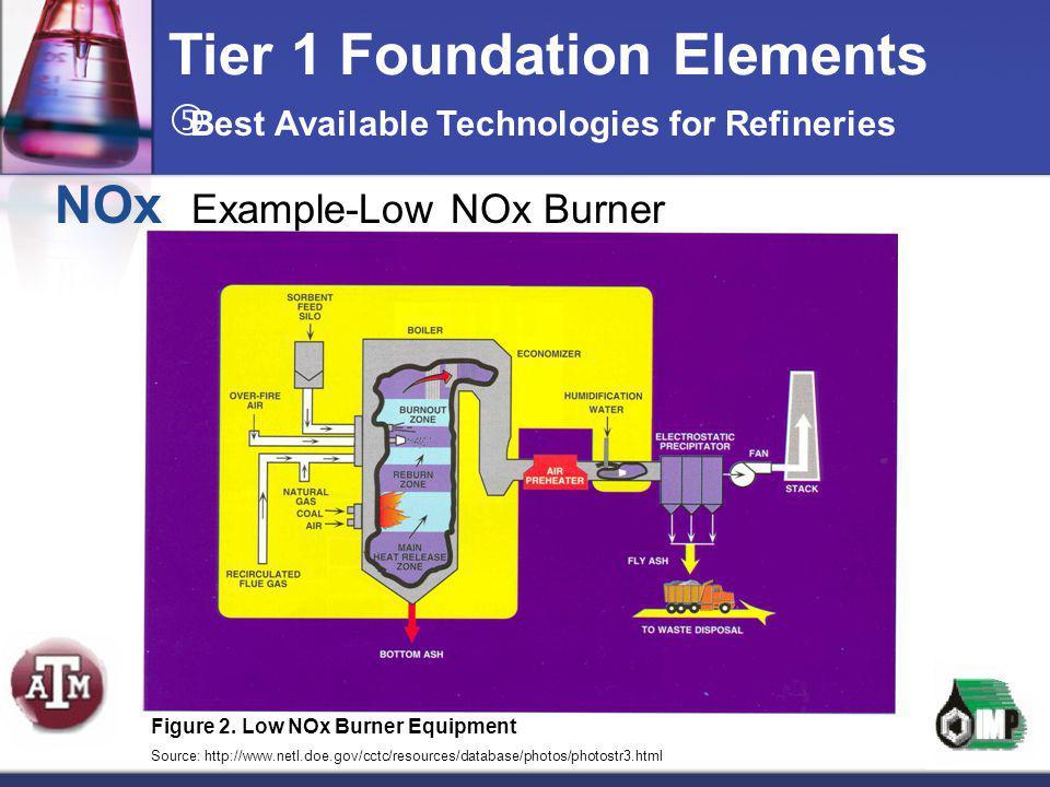 Tier 1 Foundation Elements NOx Example-Low NOx Burner Figure 2. Low NOx Burner Equipment Source: http://www.netl.doe.gov/cctc/resources/database/photo