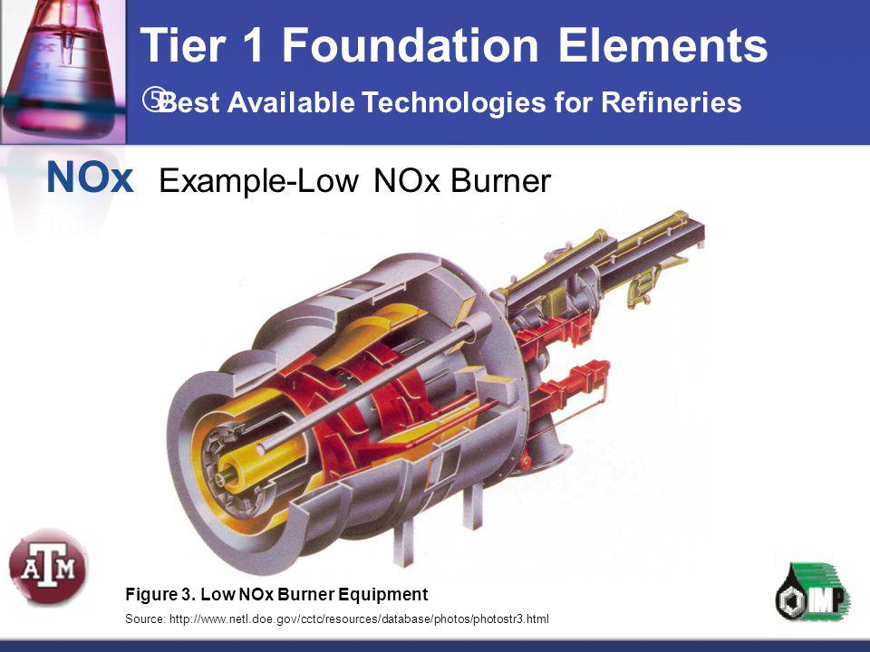 Tier 1 Foundation Elements NOx Example-Low NOx Burner Figure 3. Low NOx Burner Equipment Source: http://www.netl.doe.gov/cctc/resources/database/photo