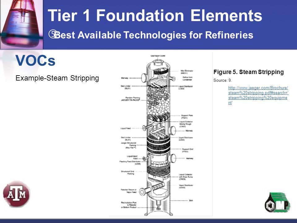 VOCs Example-Steam Stripping Tier 1 Foundation Elements Figure 5. Steam Stripping Source: 9. http://www.jaeger.com/Brochure/ steam%20stripping.pdf#sea