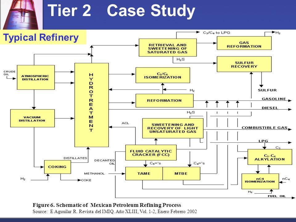 Figure 6. Schematic of Mexican Petroleum Refining Process Source: E Aguuilar R. Revista del IMIQ. Año XLIII, Vol. 1-2, Enero Febrero 2002 Typical Refi