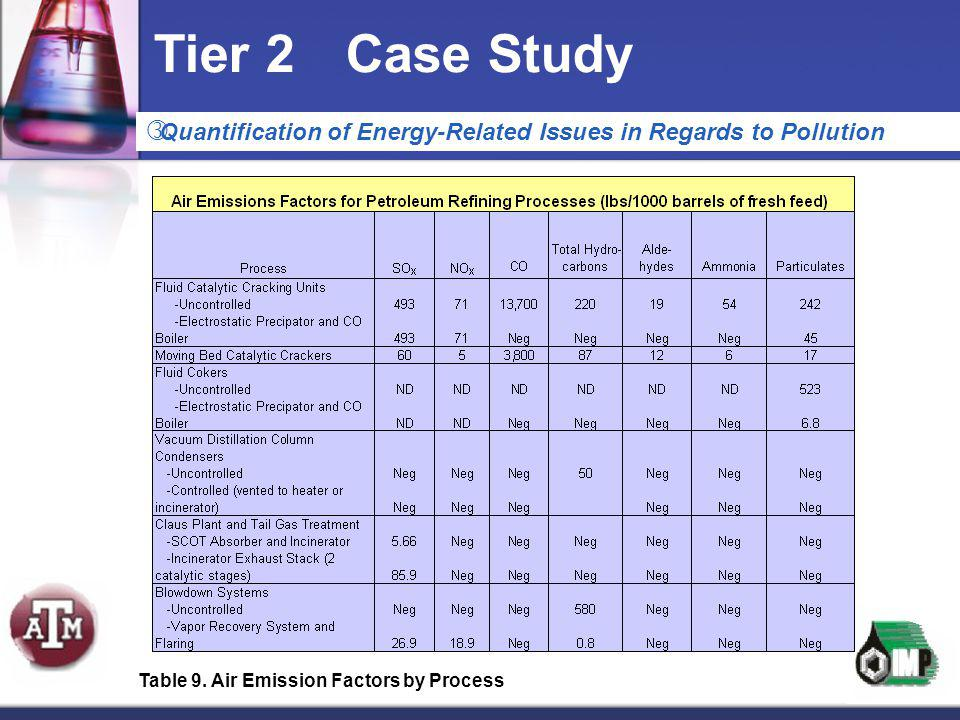 Tier 2Case Study  Quantification of Energy-Related Issues in Regards to Pollution Table 9. Air Emission Factors by Process