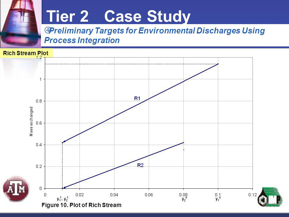  Preliminary Targets for Environmental Discharges Using Process Integration Tier 2Case Study Rich Stream Plot Figure 10. Plot of Rich Stream