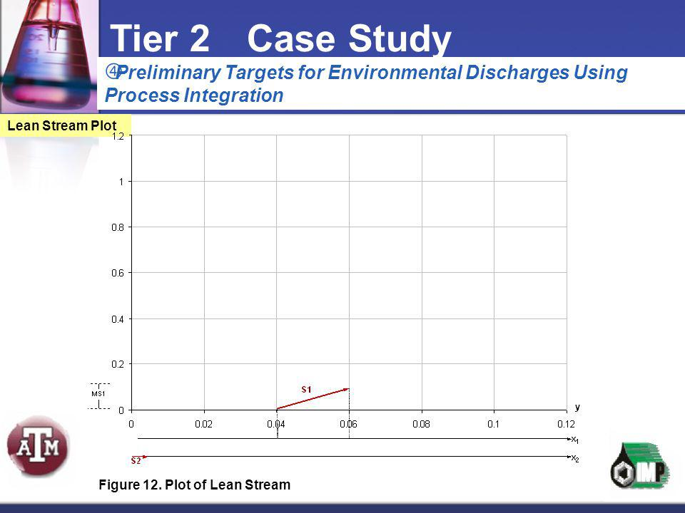  Preliminary Targets for Environmental Discharges Using Process Integration Tier 2Case Study Lean Stream Plot Figure 12. Plot of Lean Stream