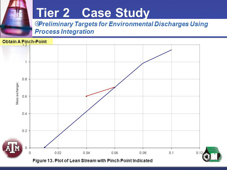 Preliminary Targets for Environmental Discharges Using Process Integration Tier 2Case Study Obtain A Pinch-Point Figure 13. Plot of Lean Stream with