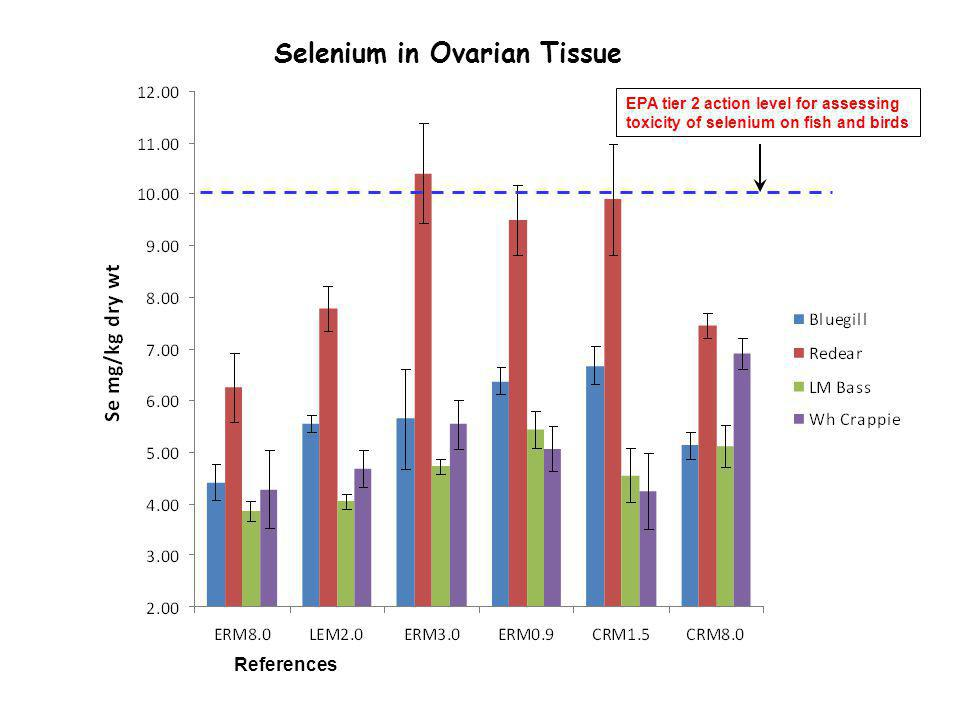 Selenium in Ovarian Tissue EPA tier 2 action level for assessing toxicity of selenium on fish and birds References
