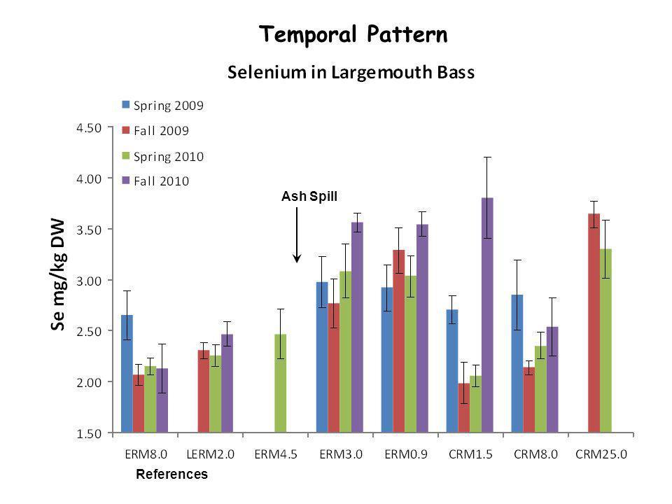 Ash Spill Temporal Pattern