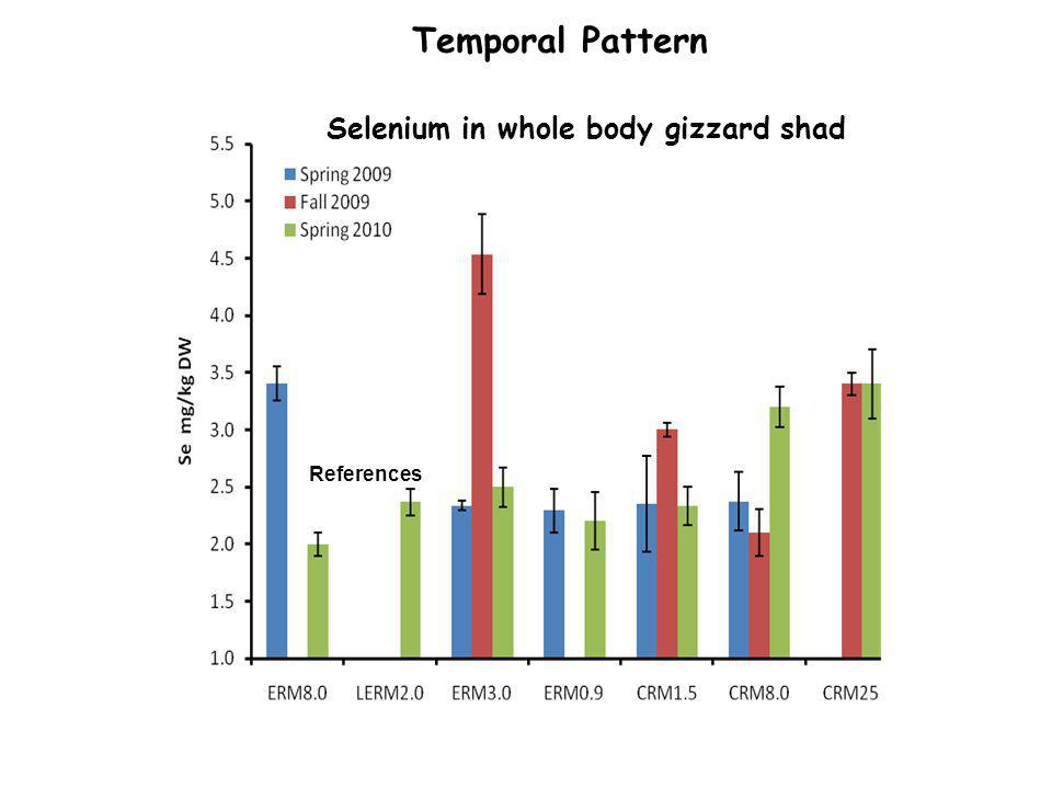 Selenium in whole body gizzard shad References Temporal Pattern