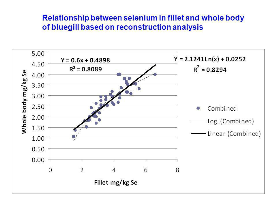 Relationship between selenium in fillet and whole body of bluegill based on reconstruction analysis
